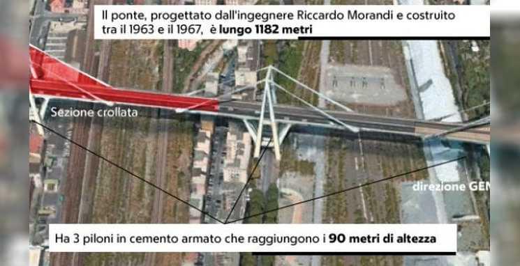 Tragédia de Gênova - Ponte Morandi